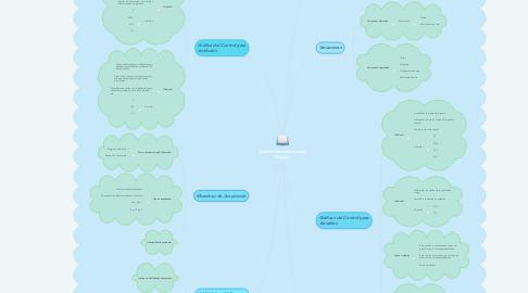 Mind Map: Control Estadístico del Proceso