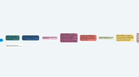 Mind Map: CONTRATOS BANCARIOS