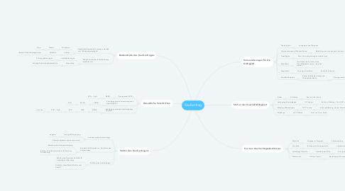 Mind Map: Kaufvertrag
