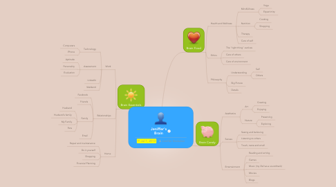 Mind Map: Jeniffer's Brain