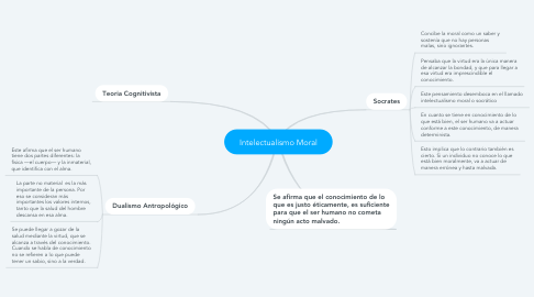 Mind Map: Intelectualismo Moral