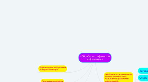Mind Map: «Обработка графической информации»