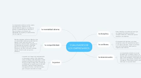 Mind Map: CUALIDADES DE LOS EMPRESARIOS.