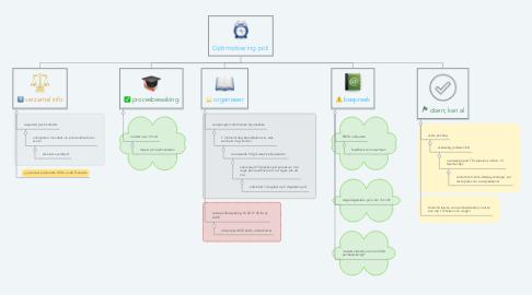Mind Map: Optimalisering poli
