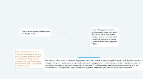 Mind Map: «Кайдашева сім'я».