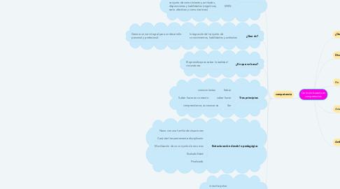 Mind Map: Currículo basado en competencias