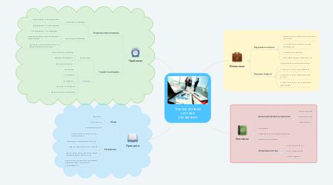 Mind Map: Корпоративная система управления
