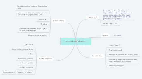 Mind Map: Genocidio en Alemania