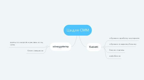 Mind Map: Ца для СММ