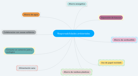Mind Map: Responsabilidades ambientales