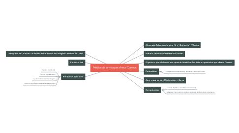 Mind Map: Medios de envio que ofrece Correos