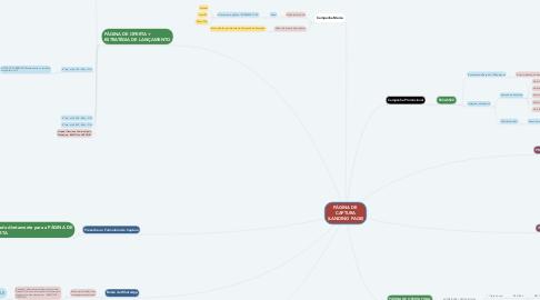 Mind Map: SUPER MARKETING