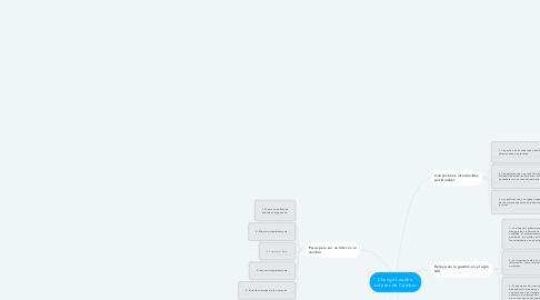 """Mind Map: """" Change Leaders """" Lideres de Cambio"""