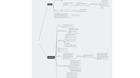 Mind Map: INVESTIGACIÓN