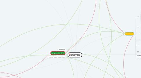 Mind Map: ВидеоКухня