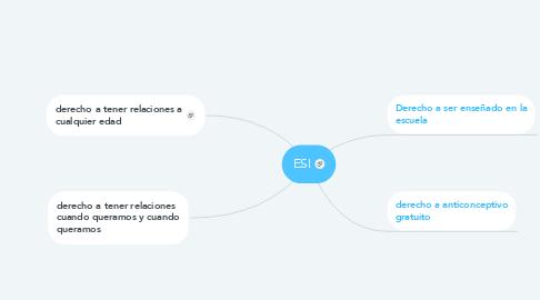 Mind Map: ESI