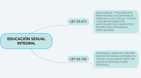 Mind Map: EDUCACIÓN SEXUAL INTEGRAL