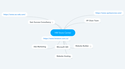 Mind Map: HM Store Center