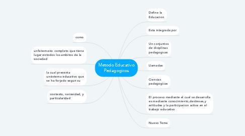 Mind Map: Metodo Educativo Pedagogicos