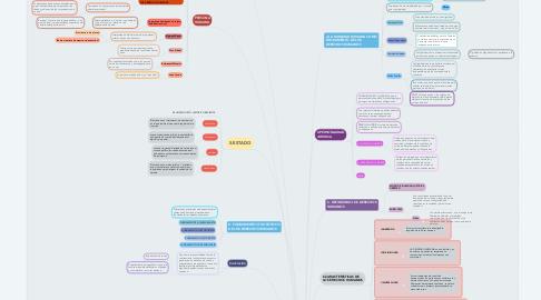 Mind Map: PERSONA,DIGNIDAD Y FUNDAMENTOS DE LOS DERECHOS HUMANOS