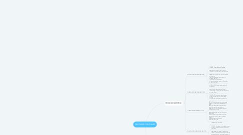 Mind Map: REVOLTAS COLONIAIS