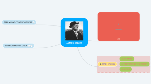Mind Map: JAMES JOYCE