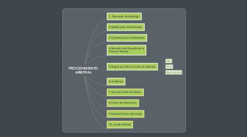 Mind Map: PROCEDIMIENTO ARBITRAL
