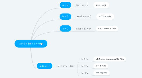 Mind Map: ax^2 + bx + c = 0
