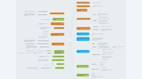 Mind Map: Sujeitos Jurídicos