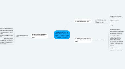 Mind Map: DESCUBRIENDO EL DESARROLLO DE LOS NIÑOS Y NIÑAS EN LA PRIMERA INFANCIA