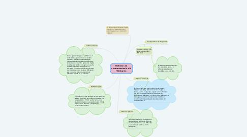 Mind Map: Métodos de almacenamiento del Hidrógeno.