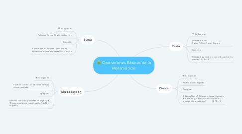 Mind Map: Operaciones Básicas de la Matemáticas