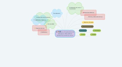 Mind Map: LA UTILIZACIÓN DE MEDIOS Y RECURSOS DIDÁCTICOS EN EL AULA