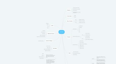 Mind Map: Estrategia de Servicio