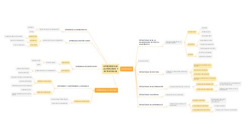 Mind Map: APRENDIZAJE AUTÓNOMO Y ESTRATEGIAS