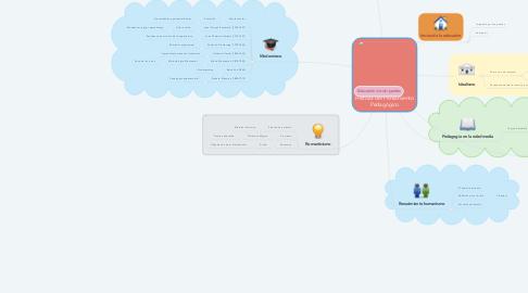 Mind Map: Historia del Pensamiento Pedagógico