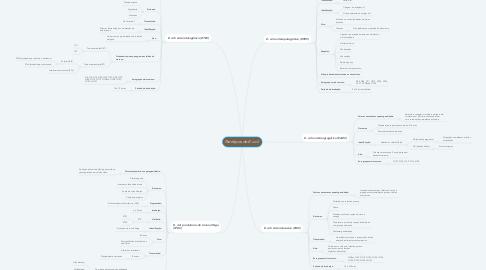Mind Map: Patótipos de E. coli.