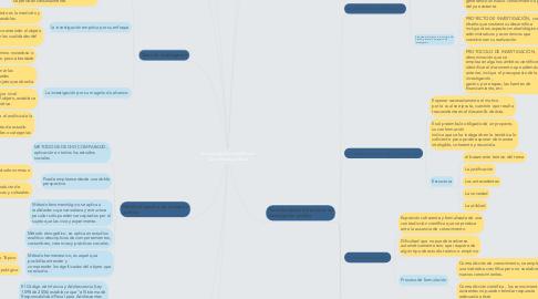 Mind Map: la investigación científica en las ciencias jurídicas