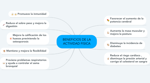 Mind Map: BENEFICIOS DE LA ACTIVIDAD FISICA