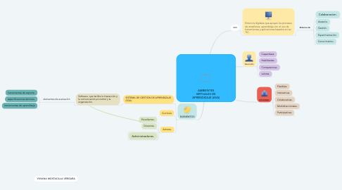 Mind Map: AMBIENTES VIRTUALES DE APRENDIZAJE.(AVA)