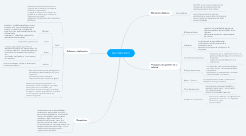 Mind Map: ISO-9001:2015