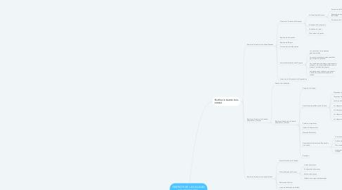 Mind Map: GESTIÓN DE LA CALIDAD DEL PROYECTO. Aylin Michel Escobar Nava 8 B 29 de abril