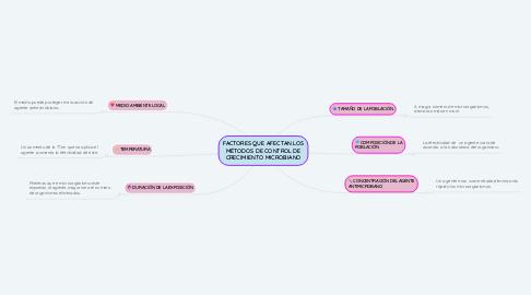 Mind Map: FACTORES QUE AFECTAN LOS MÉTODOS DE CONTROL DE CRECIMIENTO MICROBIANO