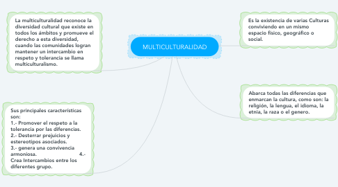 Mind Map: MULTICULTURALIDAD