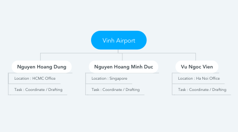 Mind Map: Vinh Airport