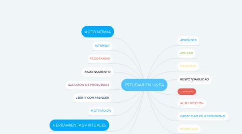 Mind Map: ESTUDIAR EN LINEA