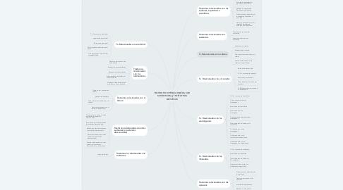 Mind Map: trastornos relacionados con sustancias y trastornos adictivos