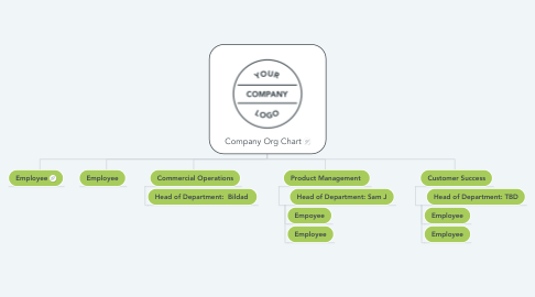Mind Map: Company Org Chart