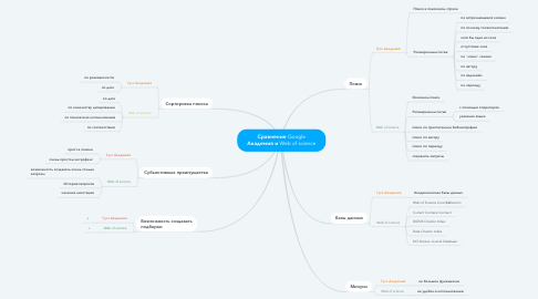 Mind Map: Сравнение Google Академия и Web of science
