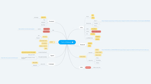 Mind Map: Tech of Religram